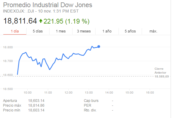 dow-jones-donals-trump-2016